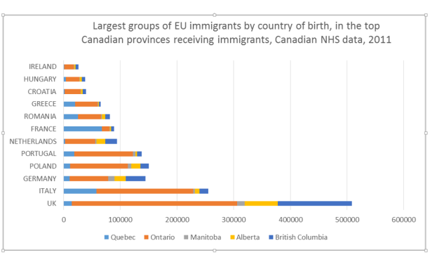 The data of Canadian national Houshold Survey capture some EU -born immigrants in several Canadian provinces.